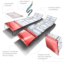 Sistema empaques para Cruz Roja. Um projeto de Design de Sebastian Villota         - 20.11.2012