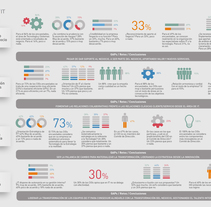 Infografías. ManpowerGroup España. A Design project by David Olivella Pujol         - 16.05.2016