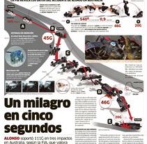 Infografía del accidente de Alonso. A 3D&Infographics project by Antonio Barrado López         - 07.06.2016
