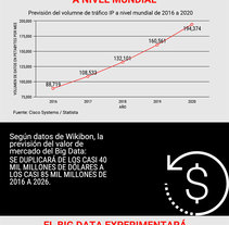 Previsiones de crecimiento de la industria del Big Data. Un proyecto de Marketing e Infografía de EAE Business School         - 13.06.2017